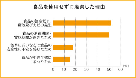 食品を使用せずに廃棄した理由の棒グラフ